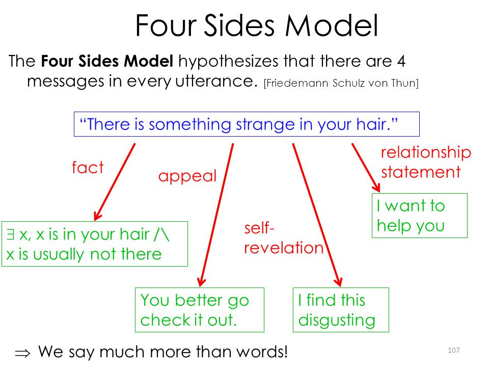 Four Sides Model The Four Sides Model hypothesizes that there are 4 messages in every utterance. [Friedemann Schulz von Thun]